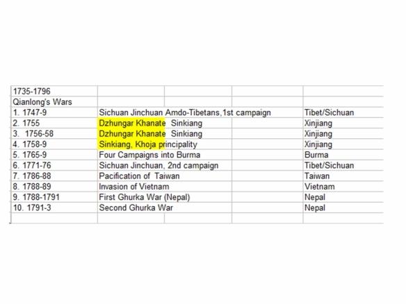 Qianlong's wars table