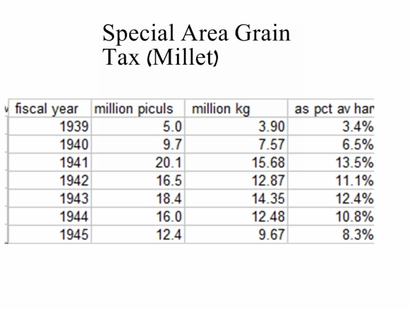 SGN millet tax collected