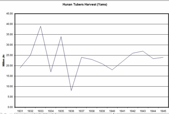 Tubers yams harvest