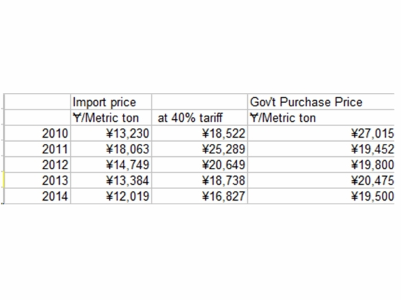import vs purchase price