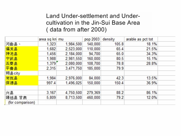 Jinsui Base area demographics