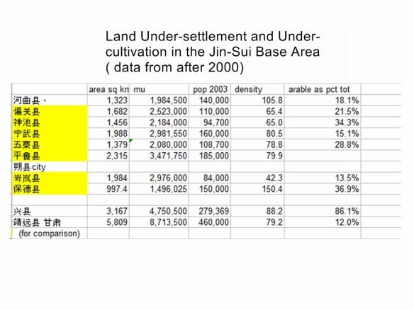 Jinsui Base area demographics