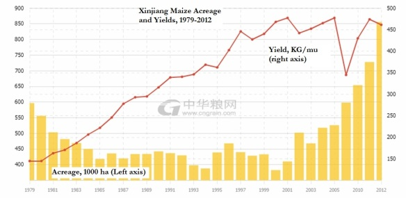 Sinkiang maize 1979 to 2011 or 2012 labelled
