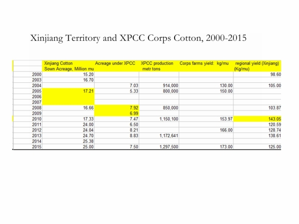 Xinjiang ands Corps Cotton 2000 ro 2015