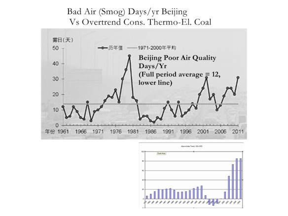 Beijing bad air days vs overftrend  coal for pwoer