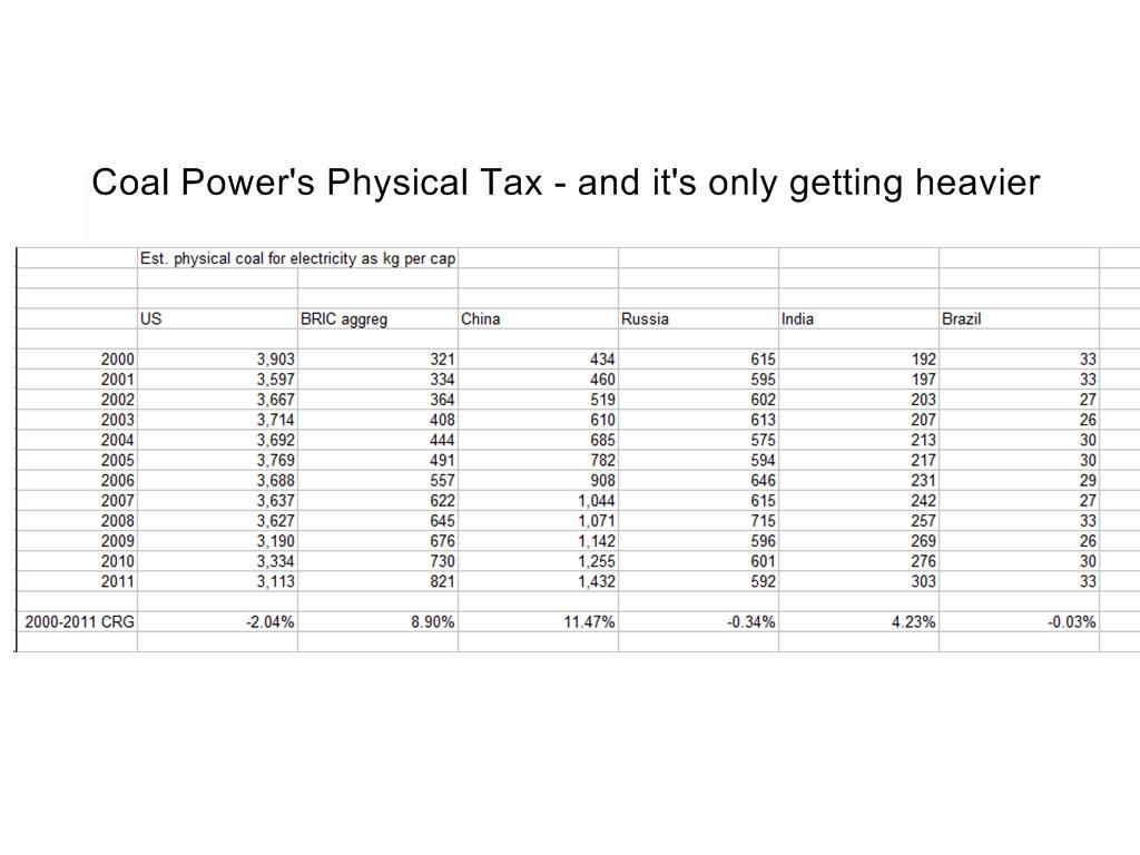 Coals physical tax