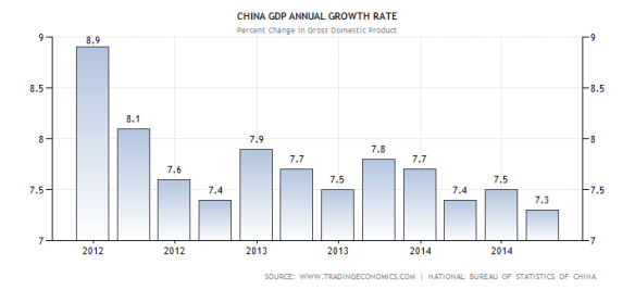 china-gdp-growth-annual